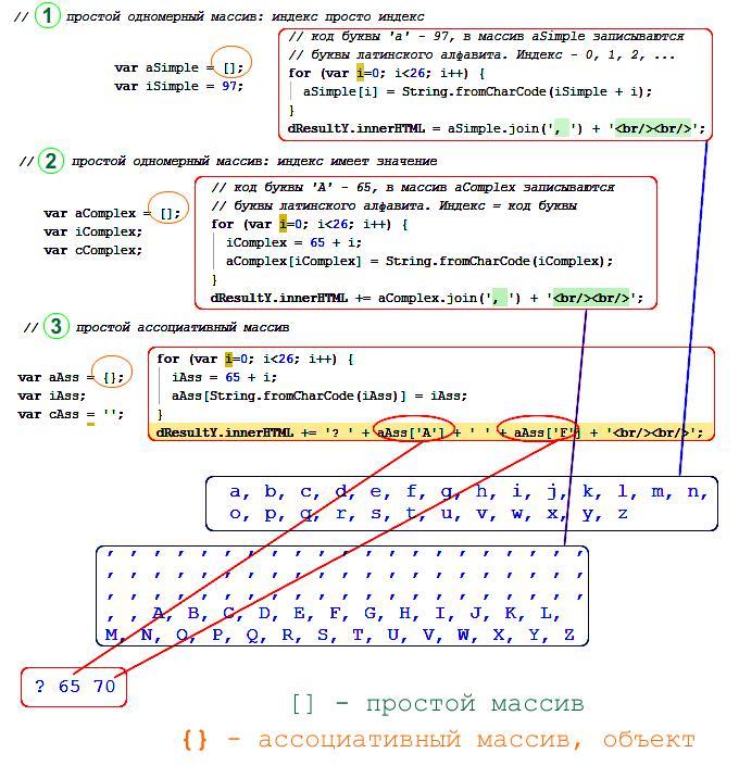 Как сделать массив на js